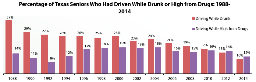 Percentage of Texas Seniors Who Had Driven While Drunk or High from Drugs: 1988-2014